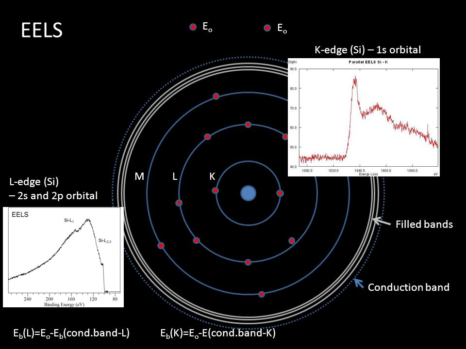 KLM K-edge (Si) – 1s orbital Conduction band Filled bands L-edge (Si) – 2s and 2p orbital EoEo EoEo E b (K)=E o -E(cond.band-K)E b (L)=E o -E b (cond.