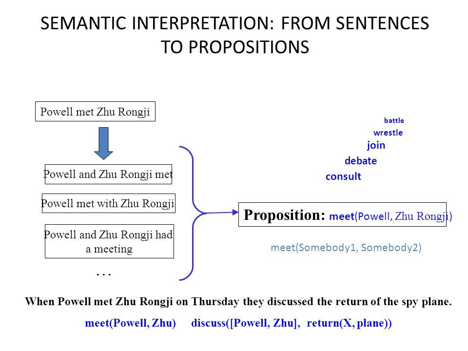SEMANTIC INTERPRETATION: FROM SENTENCES TO PROPOSITIONS Powell met Zhu Rongji Proposition: meet(Powell, Zhu Rongji ) Powell met with Zhu Rongji Powell and Zhu Rongji met Powell and Zhu Rongji had a meeting...