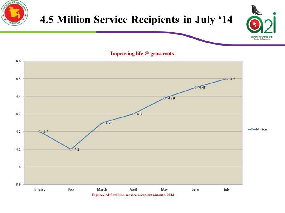 4.5 Million Service Recipients in July '14