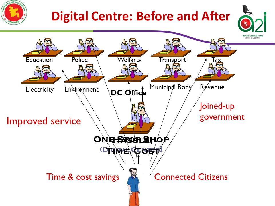 Serving the Underserved through Digital Centers ( UDC, PDC & CDC ) Reduce Digital Divide: Start with rural, expand to urban 2  100  5,271 Entrepreneur 10542, half female UDC- 4543 PDC- 321 CDC- 407