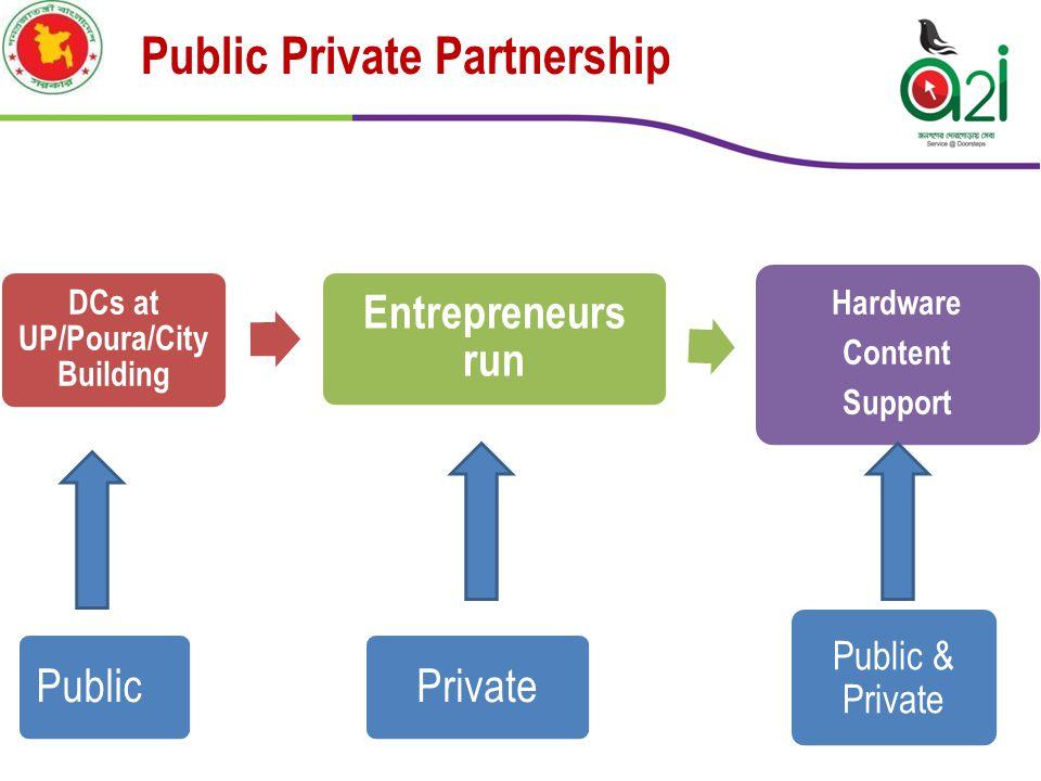 Public Private Partnership DCs at UP/Poura/City Building Entrepreneurs run Hardware Content Support PublicPrivate Public & Private