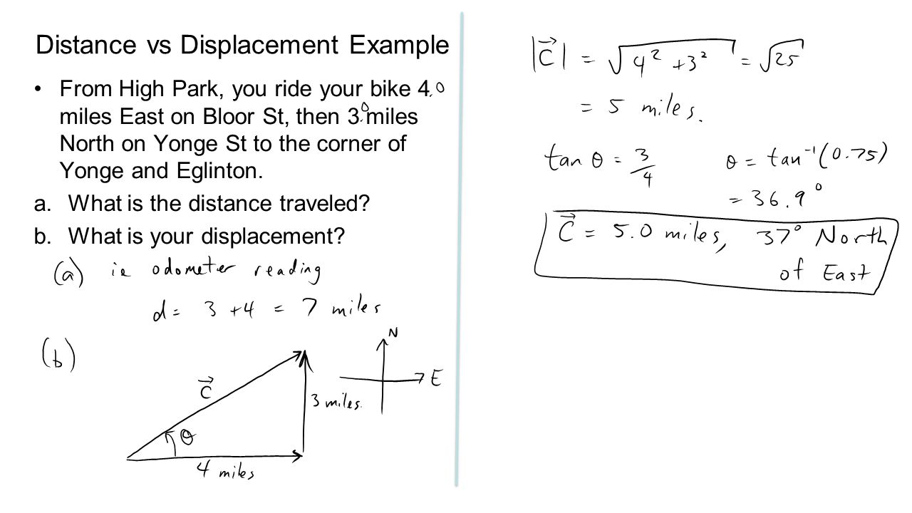 Distance vs Displacement Example From High Park, you ride your bike 4 miles East on Bloor St, then 3 miles North on Yonge St to the corner of Yonge and Eglinton.