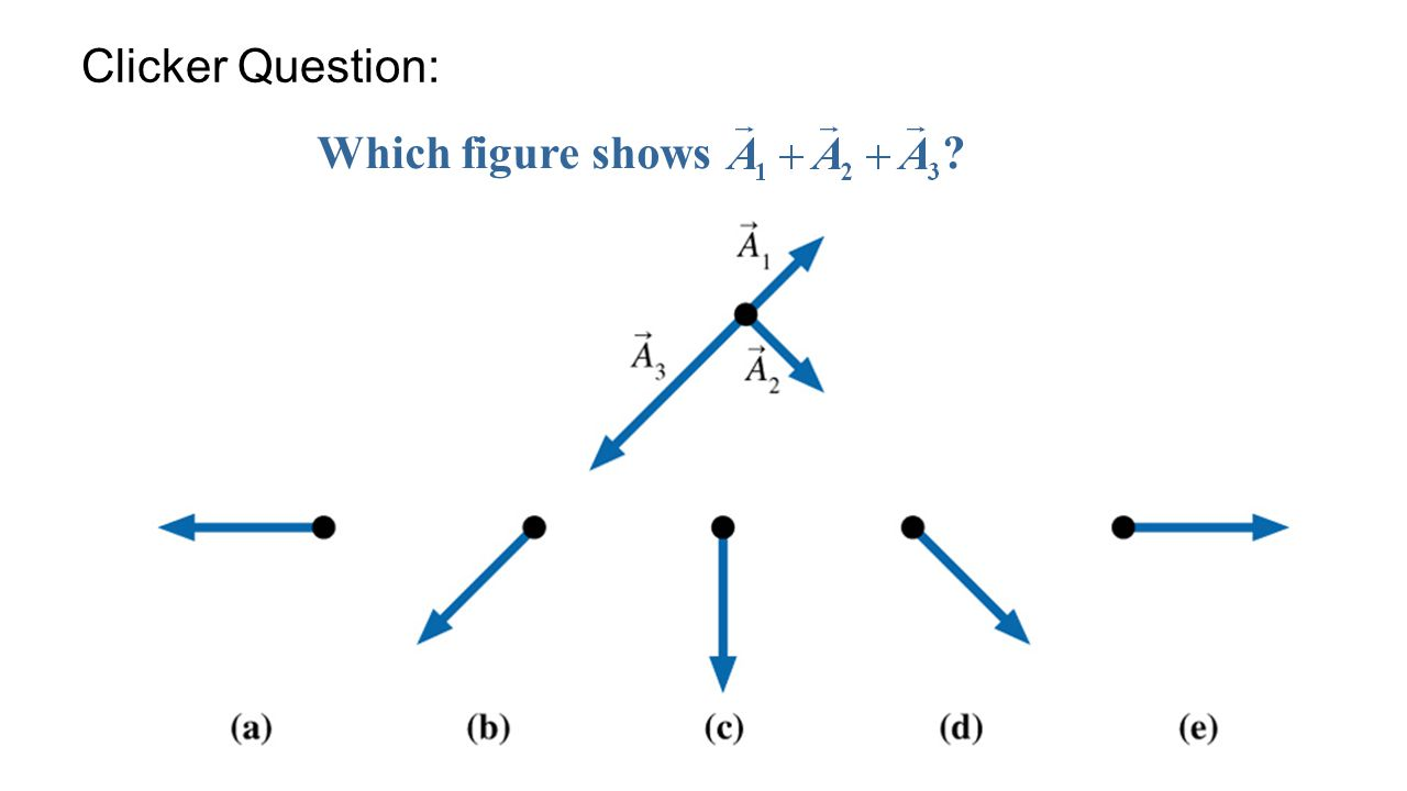Which figure shows Clicker Question: