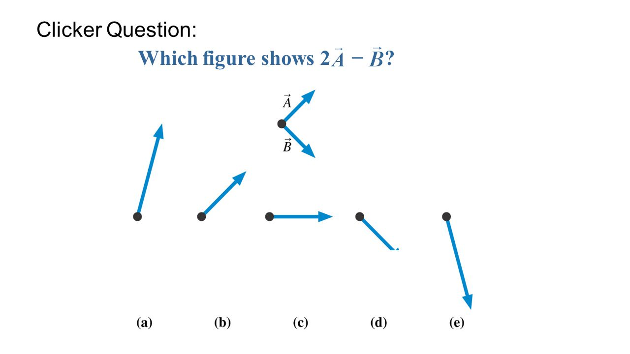Which figure shows 2 − ? Clicker Question: