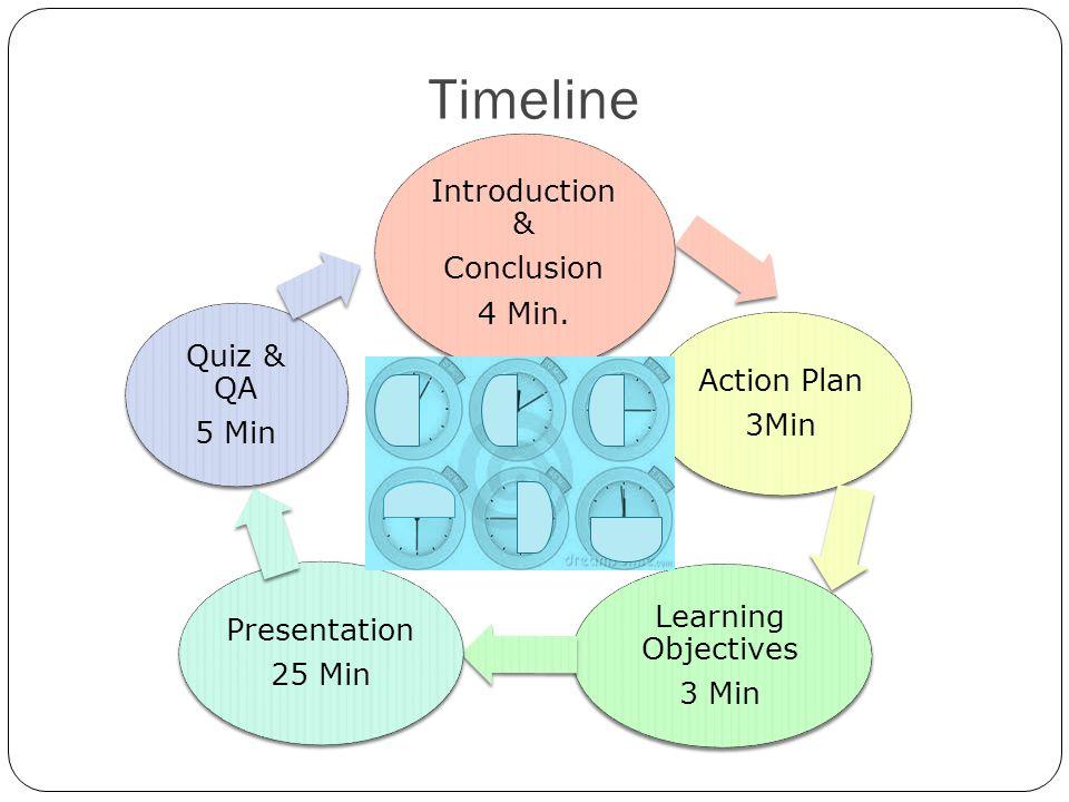 Timeline Introduction & Conclusion 4 Min.
