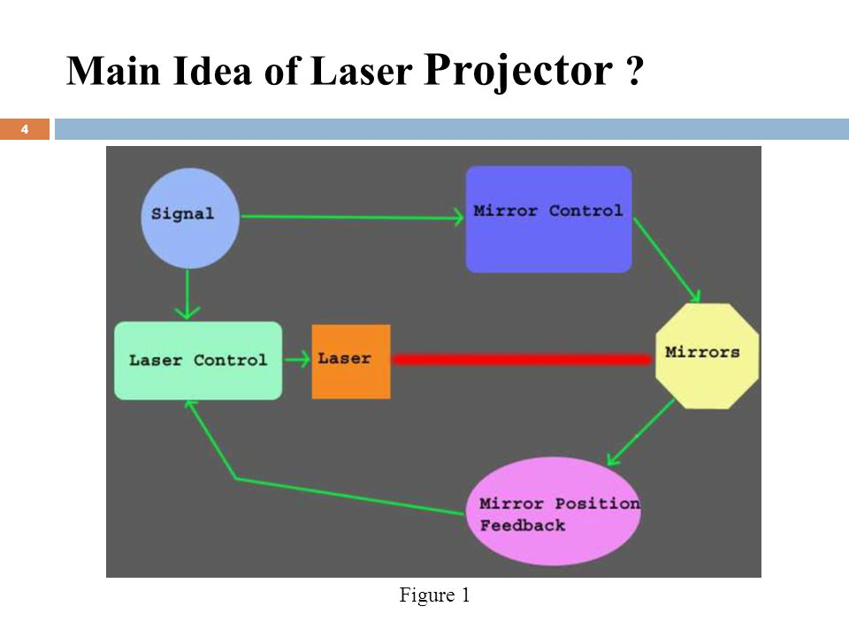 Main Idea of Laser Projector 4 Figure 1