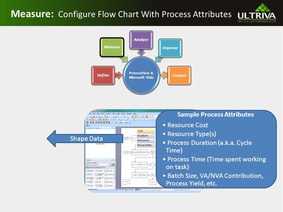Measure: Configure Flow Chart With Process Attributes Shape Data Sample Process Attributes Resource Cost Resource Type(s) Process Duration (a.k.a.