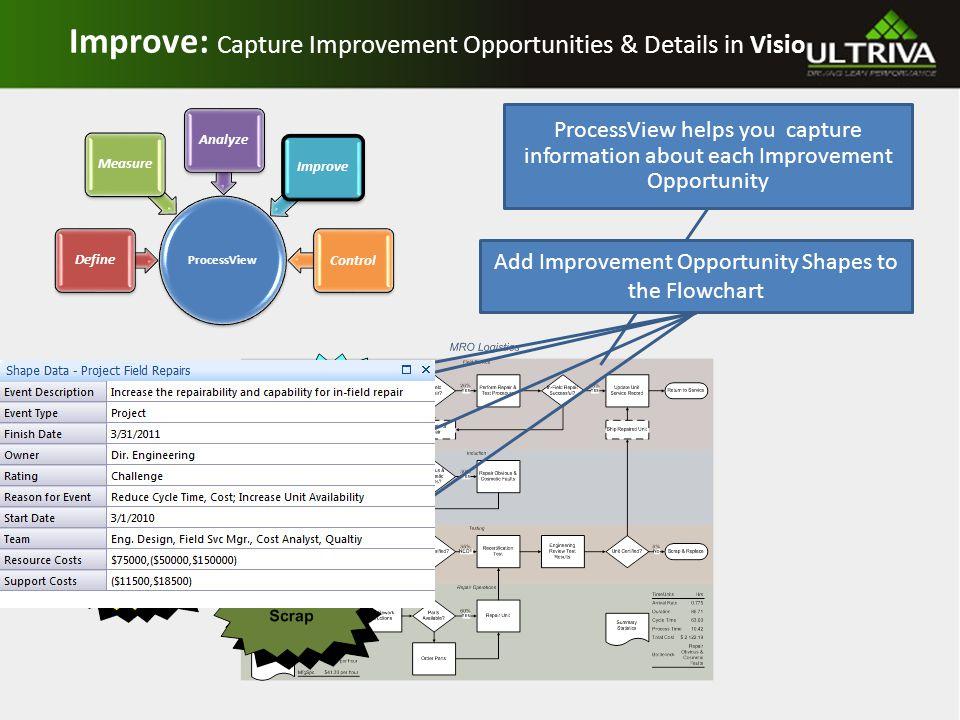 ProcessView helps you capture information about each Improvement Opportunity Improve: Capture Improvement Opportunities & Details in Visio Add Improvement Opportunity Shapes to the Flowchart ProcessView DefineMeasureAnalyzeImprove Control