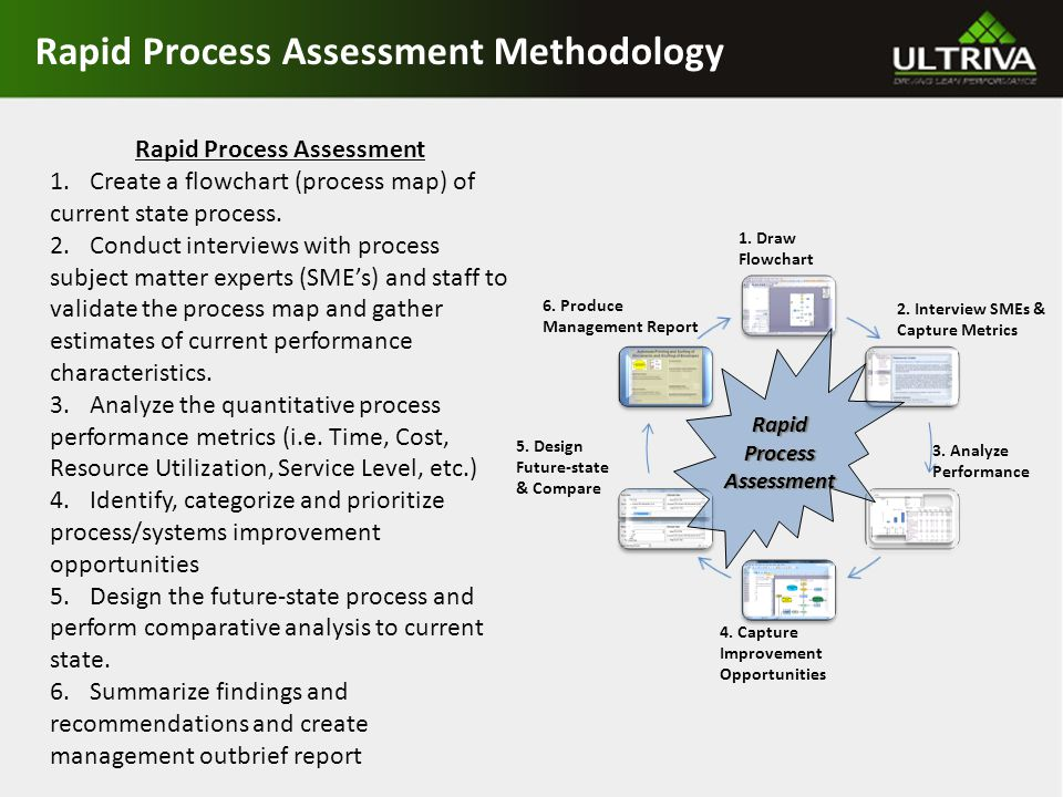 Rapid Process Assessment Methodology Rapid Process Assessment 1.Create a flowchart (process map) of current state process.
