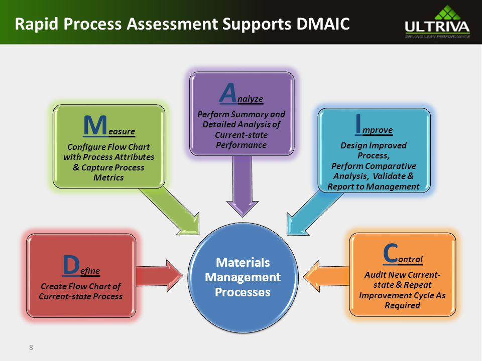 Rapid Process Assessment Supports DMAIC 8 Materials Management Processes D efine Create Flow Chart of Current-state Process M easure Configure Flow Chart with Process Attributes & Capture Process Metrics A nalyze Perform Summary and Detailed Analysis of Current-state Performance I mprove Design Improved Process, Perform Comparative Analysis, Validate & Report to Management C ontrol Audit New Current- state & Repeat Improvement Cycle As Required