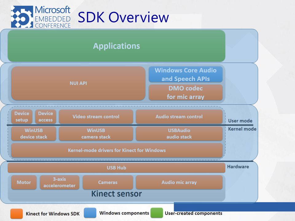 SDK Overview
