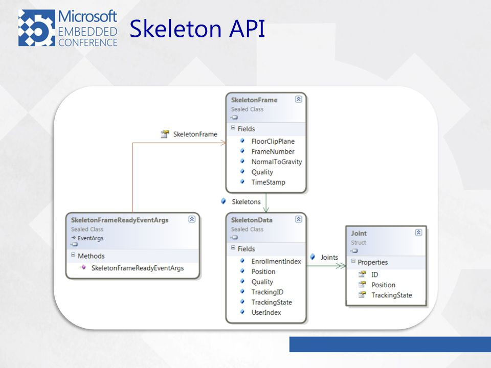 Skeleton API