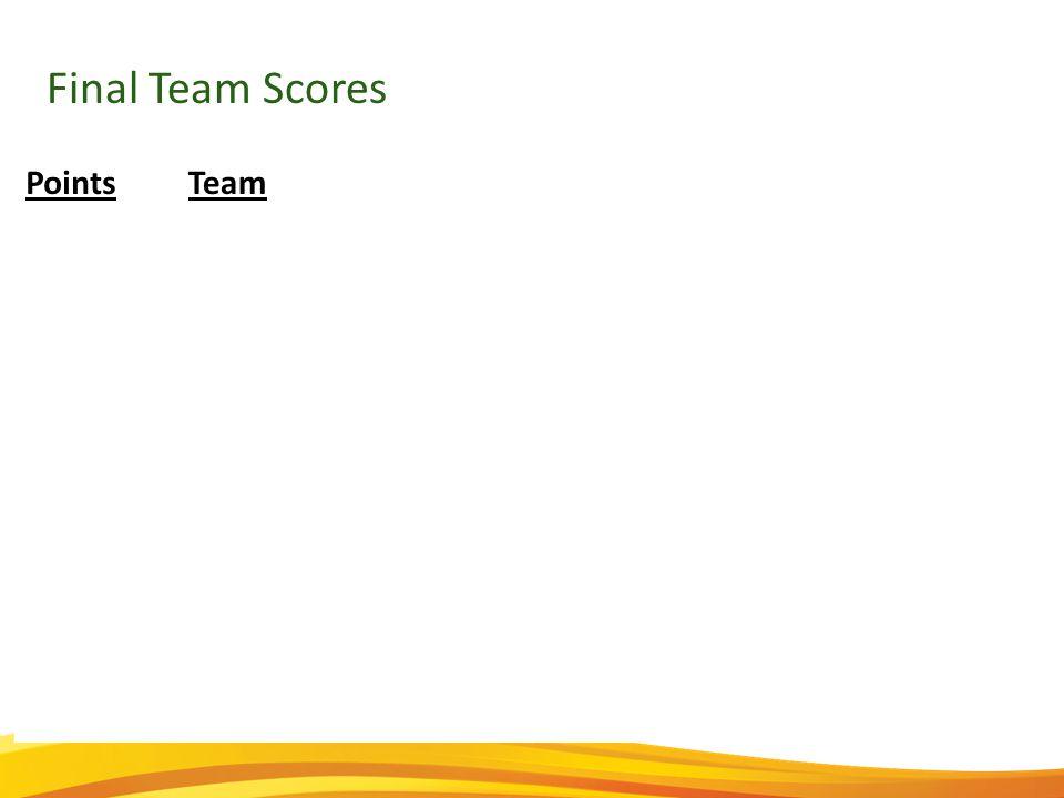 Final Team Scores PointsTeam