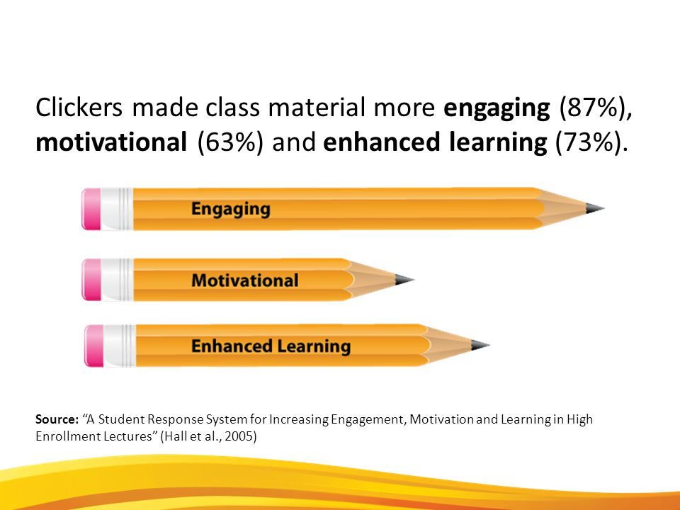 Clickers made class material more engaging (87%), motivational (63%) and enhanced learning (73%).