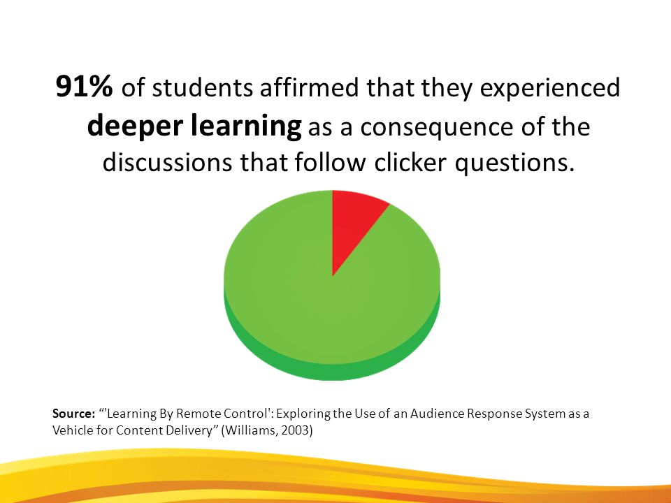 91% of students affirmed that they experienced deeper learning as a consequence of the discussions that follow clicker questions.