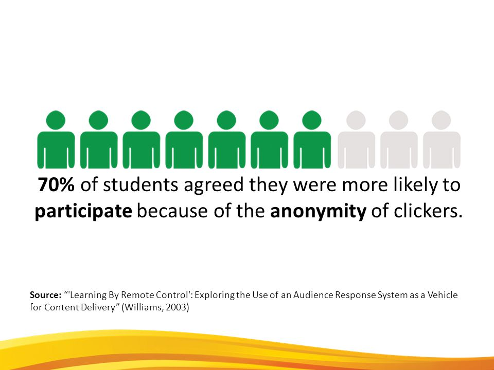 70% of students agreed they were more likely to participate because of the anonymity of clickers.