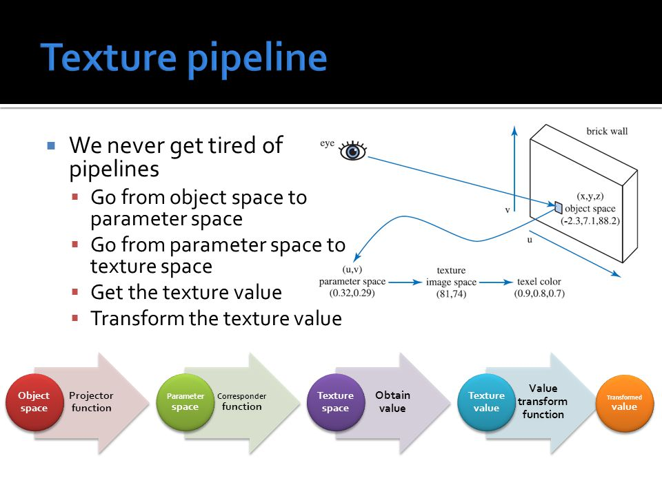  We never get tired of pipelines  Go from object space to parameter space  Go from parameter space to texture space  Get the texture value  Transform the texture value Projector function Object space Corresponder function Parameter space Obtain value Texture space Value transform function Texture value Transformed value