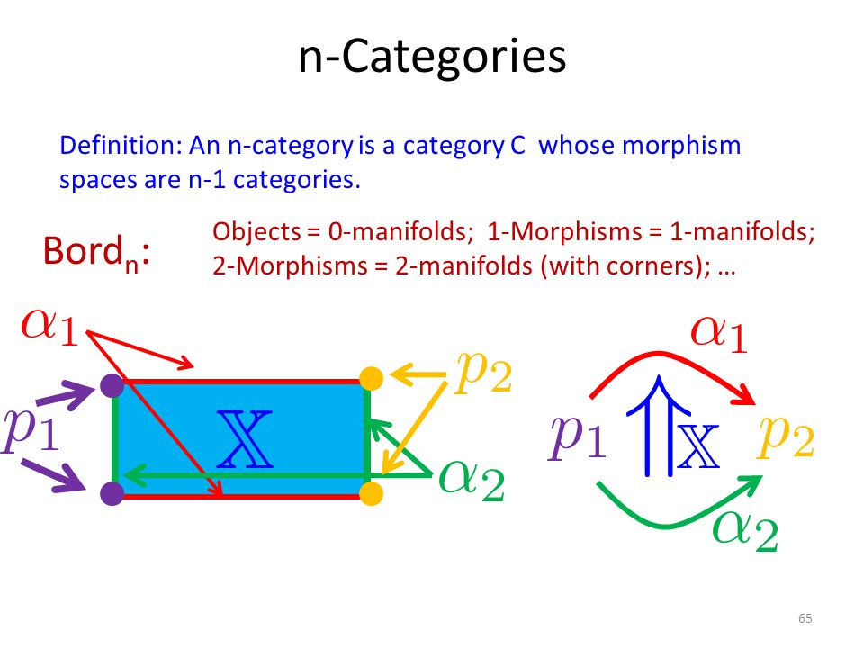 n-Categories Definition: An n-category is a category C whose morphism spaces are n-1 categories.