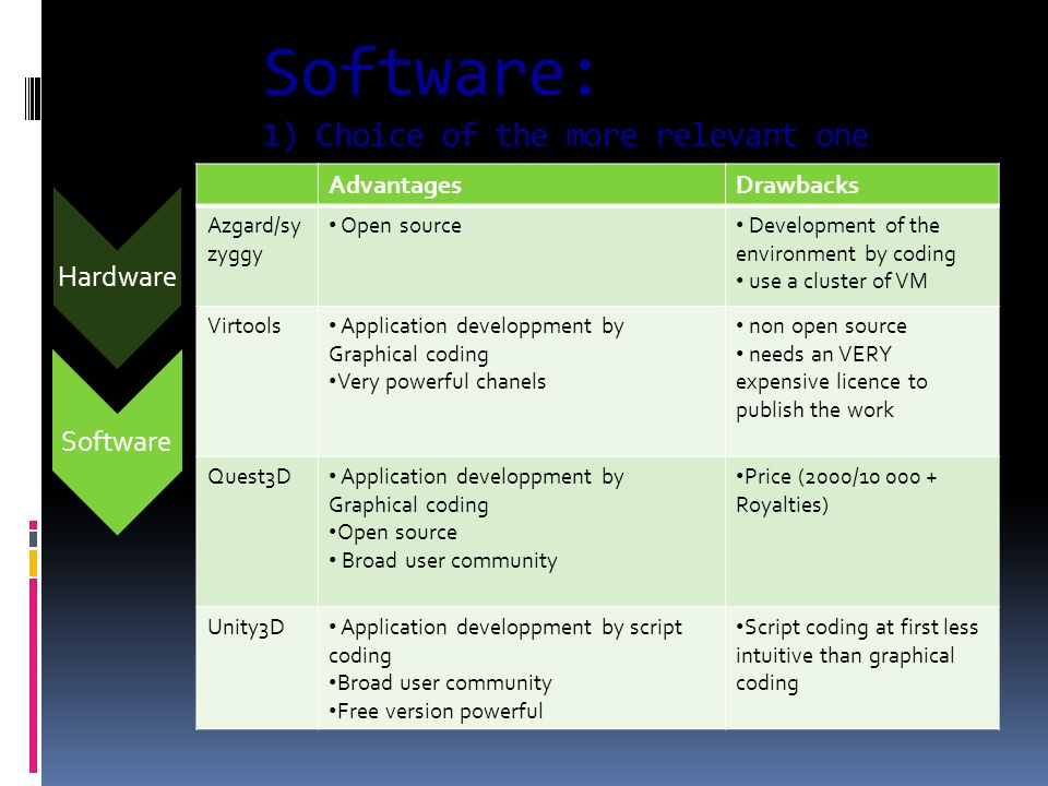 Software Software: 1) Choice of the more relevant one AdvantagesDrawbacks Azgard/sy zyggy Open source Development of the environment by coding use a cluster of VM Virtools Application developpment by Graphical coding Very powerful chanels non open source needs an VERY expensive licence to publish the work Quest3D Application developpment by Graphical coding Open source Broad user community Price (2000/10 000 + Royalties) Unity3D Application developpment by script coding Broad user community Free version powerful Script coding at first less intuitive than graphical coding Hardware