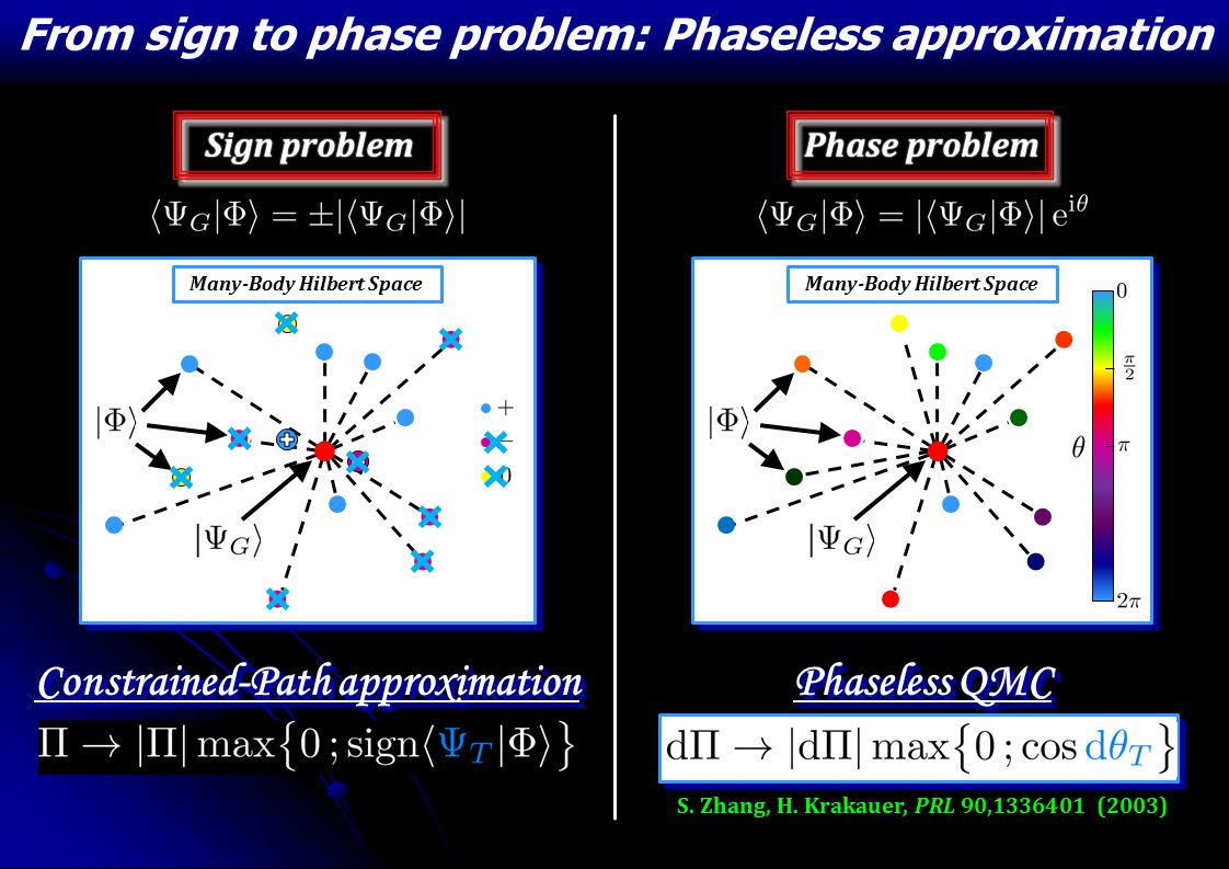 From sign to phase problem: Phaseless approximation Many-Body Hilbert Space S.