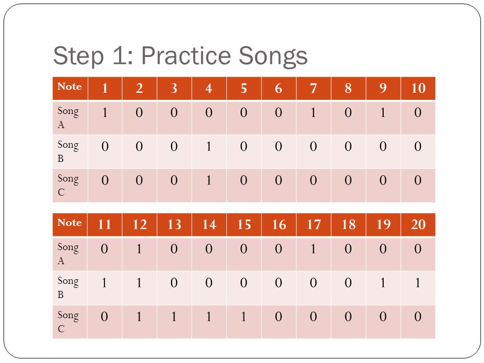 Step 1: Practice Songs Note 12345678910 Song A 1000001010 Song B 0001000000 Song C 0001000000 Note 11121314151617181920 Song A 0100001000 Song B 11000