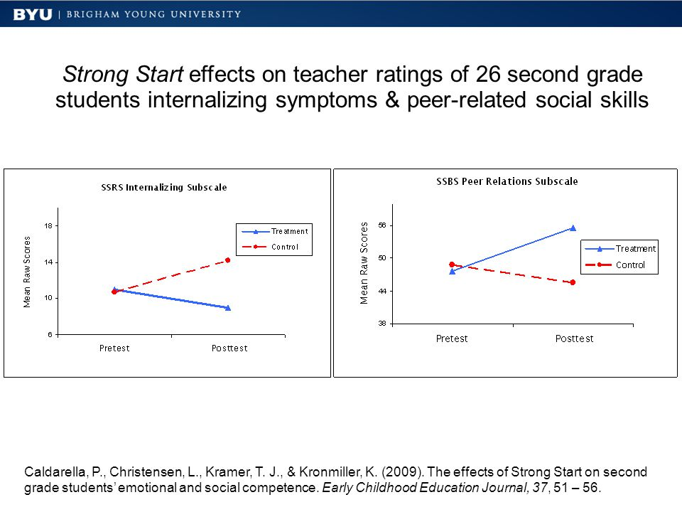 Strong Start effects on teacher ratings of 26 second grade students internalizing symptoms & peer-related social skills Caldarella, P., Christensen, L., Kramer, T.