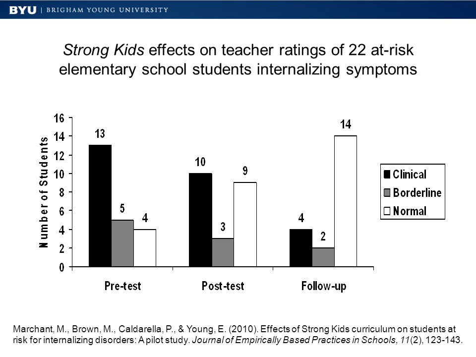Strong Kids effects on teacher ratings of 22 at-risk elementary school students internalizing symptoms Marchant, M., Brown, M., Caldarella, P., & Young, E.