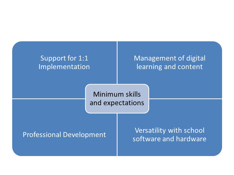 Support for 1:1 Implementation Management of digital learning and content Professional Development Versatility with school software and hardware Minimum skills and expectations