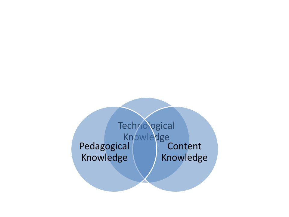 Technological Knowledge Content Knowledge Pedagogical Knowledge