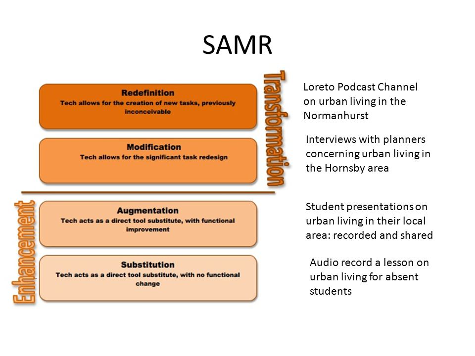SAMR Audio record a lesson on urban living for absent students Student presentations on urban living in their local area: recorded and shared Interviews with planners concerning urban living in the Hornsby area Loreto Podcast Channel on urban living in the Normanhurst