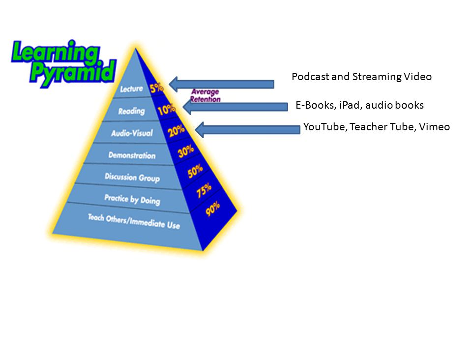 Podcast and Streaming Video E-Books, iPad, audio books YouTube, Teacher Tube, Vimeo