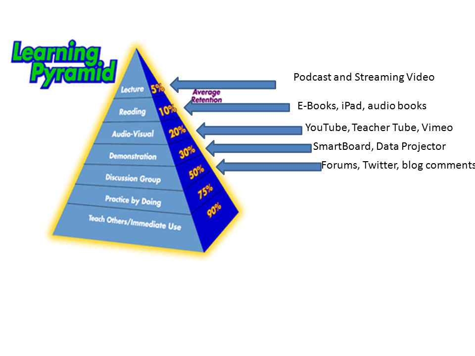 Podcast and Streaming Video E-Books, iPad, audio books YouTube, Teacher Tube, Vimeo SmartBoard, Data Projector Forums, Twitter, blog comments