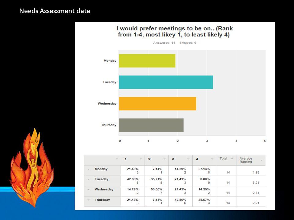 Needs Assessment data