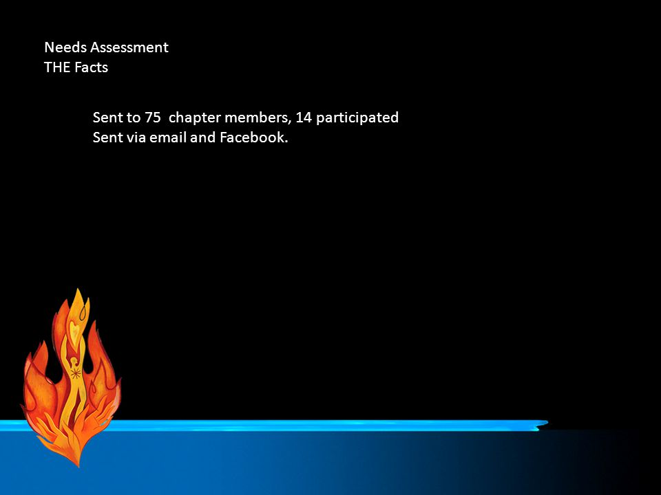 Needs Assessment THE Facts Sent to 75 chapter members, 14 participated Sent via email and Facebook.