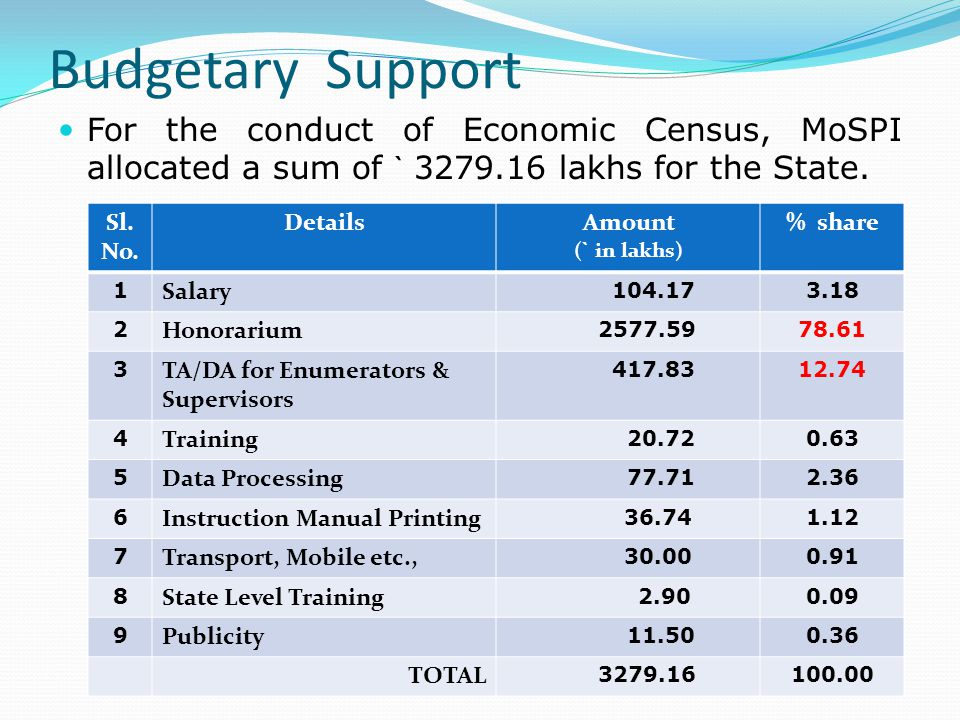 Budgetary Support For the conduct of Economic Census, MoSPI allocated a sum of ` 3279.16 lakhs for the State.