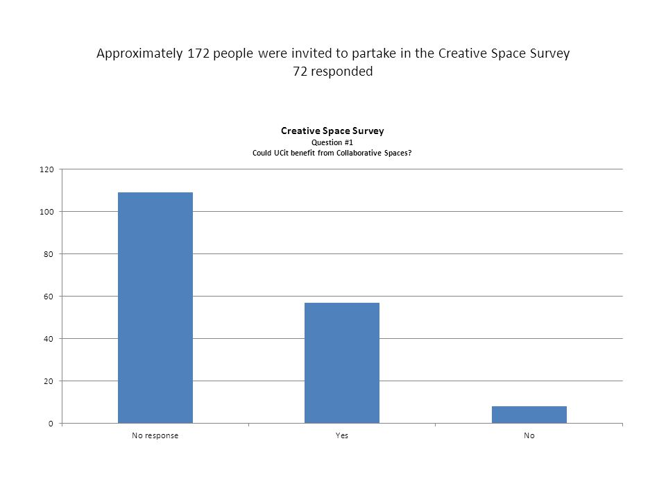 Approximately 172 people were invited to partake in the Creative Space Survey 72 responded