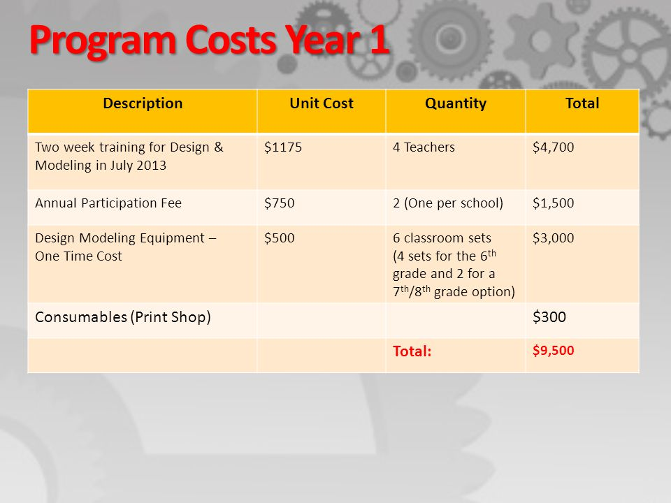 Program Costs Year 1 DescriptionUnit CostQuantityTotal Two week training for Design & Modeling in July 2013 $11754 Teachers$4,700 Annual Participation