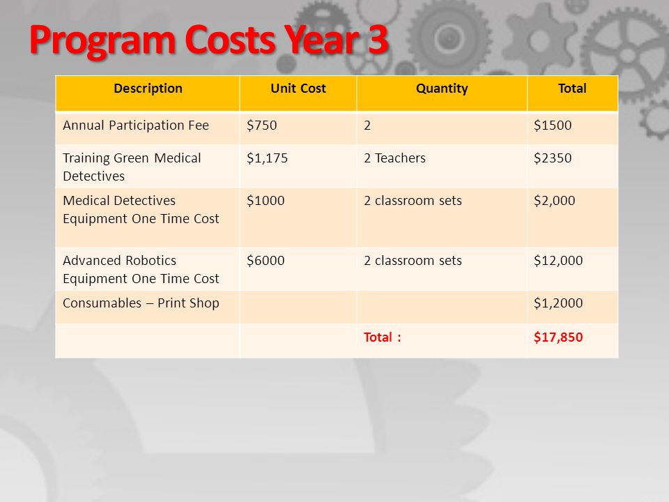 Program Costs Year 3 DescriptionUnit CostQuantityTotal Annual Participation Fee$7502$1500 Training Green Medical Detectives $1,1752 Teachers$2350 Medi