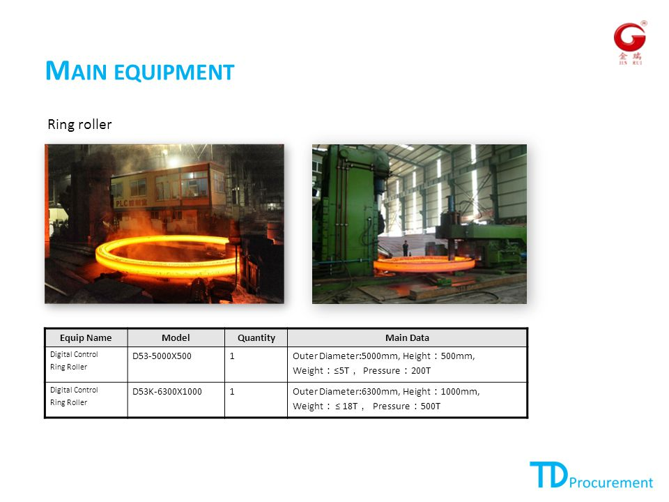 M AIN EQUIPMENT Ring roller Equip NameModelQuantityMain Data Digital Control Ring Roller D53-5000X5001 Outer Diameter:5000mm, Height : 500mm, Weight : ≤5T , Pressure : 200T Digital Control Ring Roller D53K-6300X10001 Outer Diameter:6300mm, Height : 1000mm, Weight : ≤ 18T , Pressure : 500T