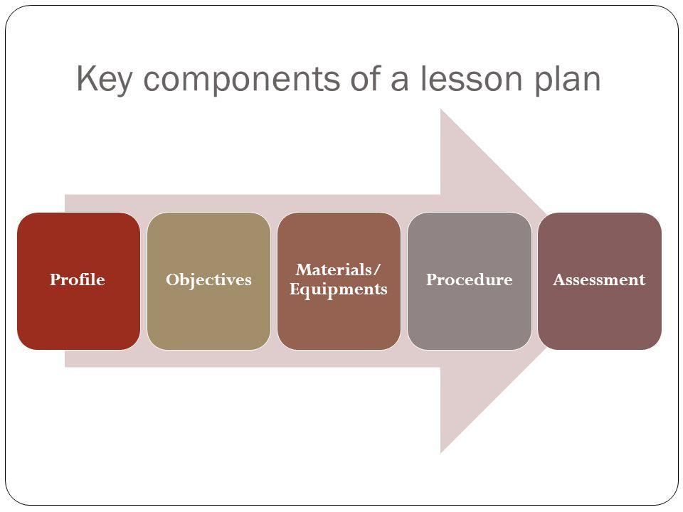 Key components of a lesson plan ProfileObjectives Materials/ Equipments ProcedureAssessment