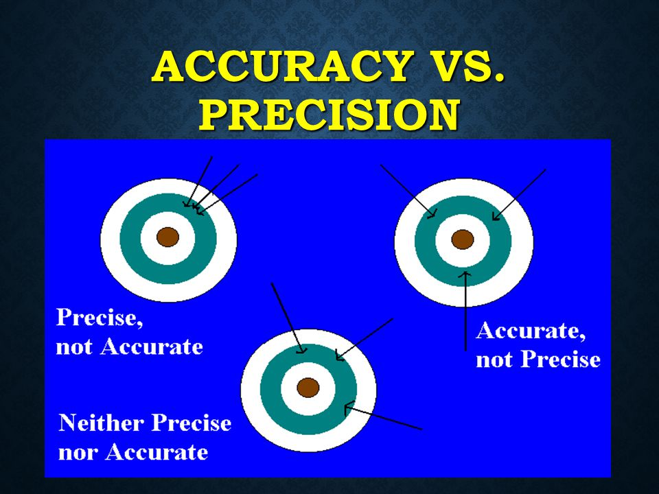 ACCURACY VS. PRECISION Accuracy How well a measurement agrees with an accepted value Precision How well a series of measurements agree with each other