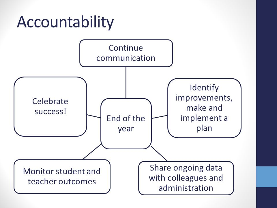 Accountability End of the year Continue communication Identify improvements, make and implement a plan Share ongoing data with colleagues and administ