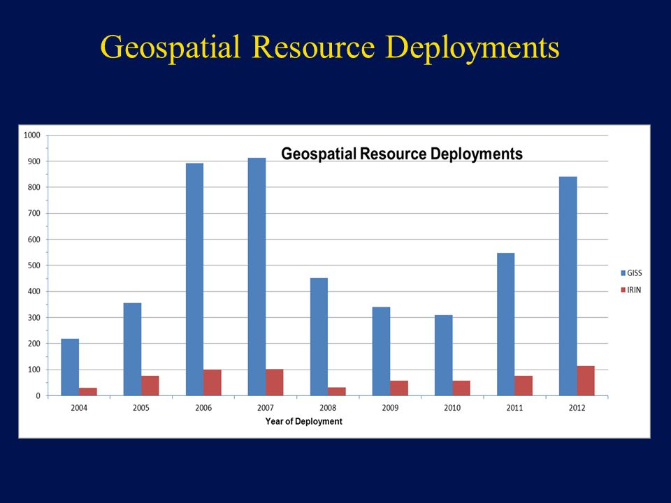 Geospatial Resource Deployments