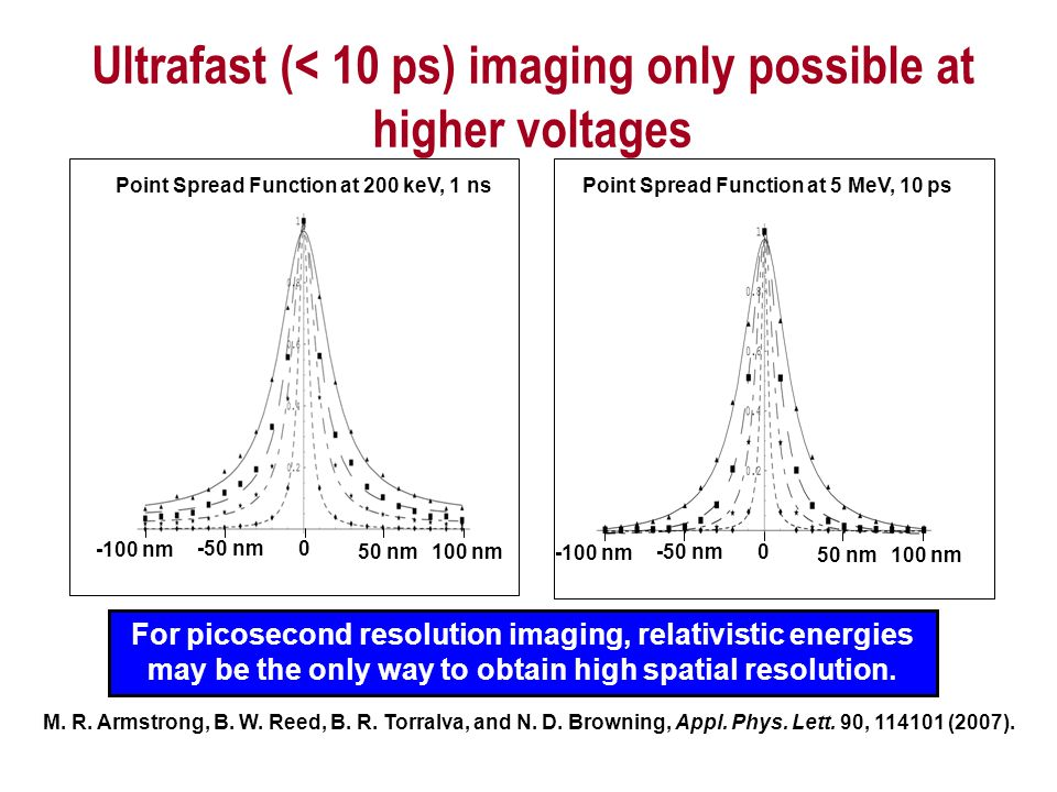 For picosecond resolution imaging, relativistic energies may be the only way to obtain high spatial resolution. Point Spread Function at 200 keV, 1 ns