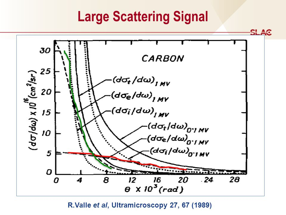 R.Valle et al, Ultramicroscopy 27, 67 (1989) Large Scattering Signal