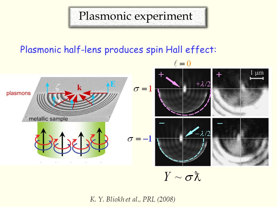 Plasmonic experiment K. Y. Bliokh et al., PRL (2008) Plasmonic half-lens produces spin Hall effect: