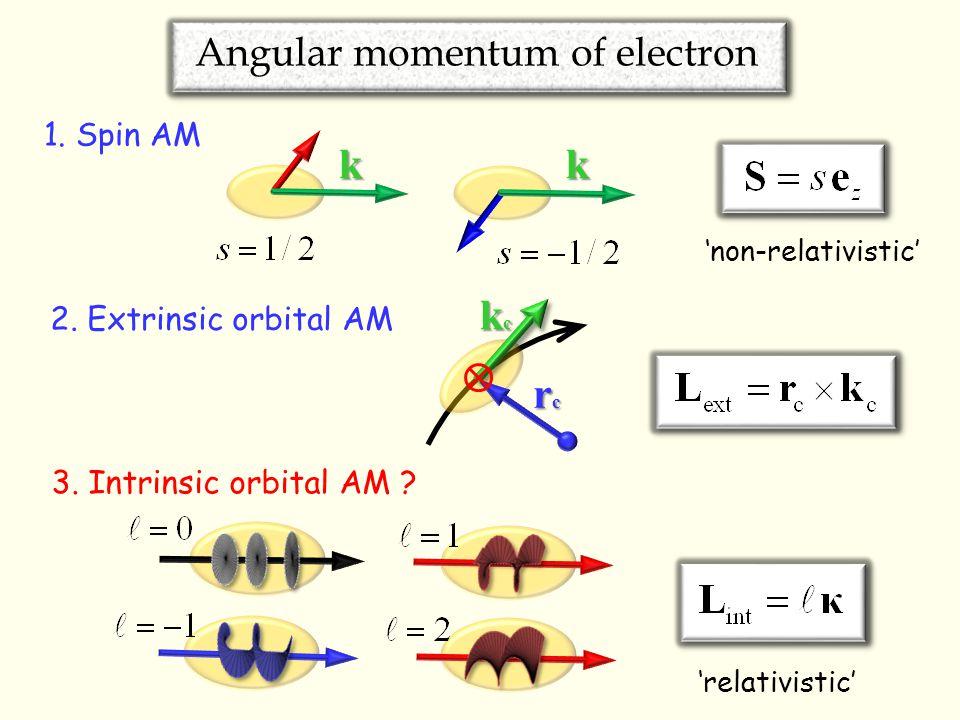 Angular momentum of electron 2. Extrinsic orbital AM kckckckc rcrcrcrc 1.