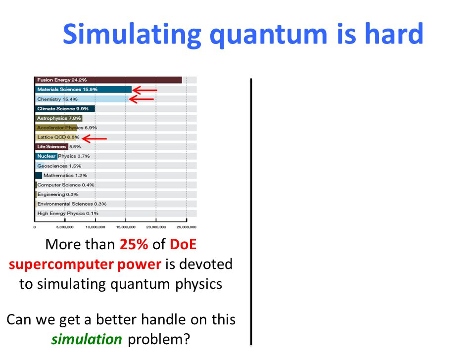 Simulating quantum is hard, secrets are hard to conceal More than 25% of DoE supercomputer power is devoted to simulating quantum physics Can we get a better handle on this simulation problem.