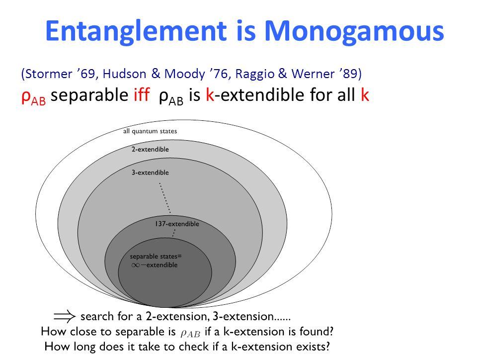 Entanglement is Monogamous (Stormer '69, Hudson & Moody '76, Raggio & Werner '89) ρ AB separable iff ρ AB is k-extendible for all k