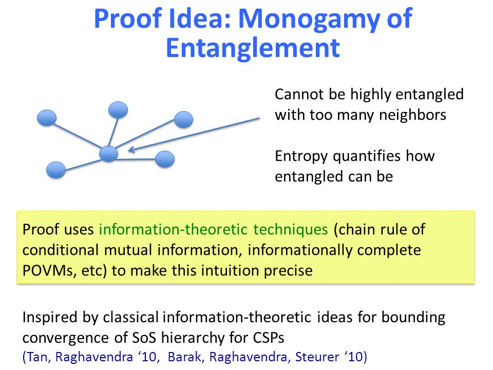 Proof Idea: Monogamy of Entanglement Cannot be highly entangled with too many neighbors Entropy quantifies how entangled can be Proof uses information-theoretic techniques (chain rule of conditional mutual information, informationally complete POVMs, etc) to make this intuition precise Inspired by classical information-theoretic ideas for bounding convergence of SoS hierarchy for CSPs (Tan, Raghavendra '10, Barak, Raghavendra, Steurer '10)